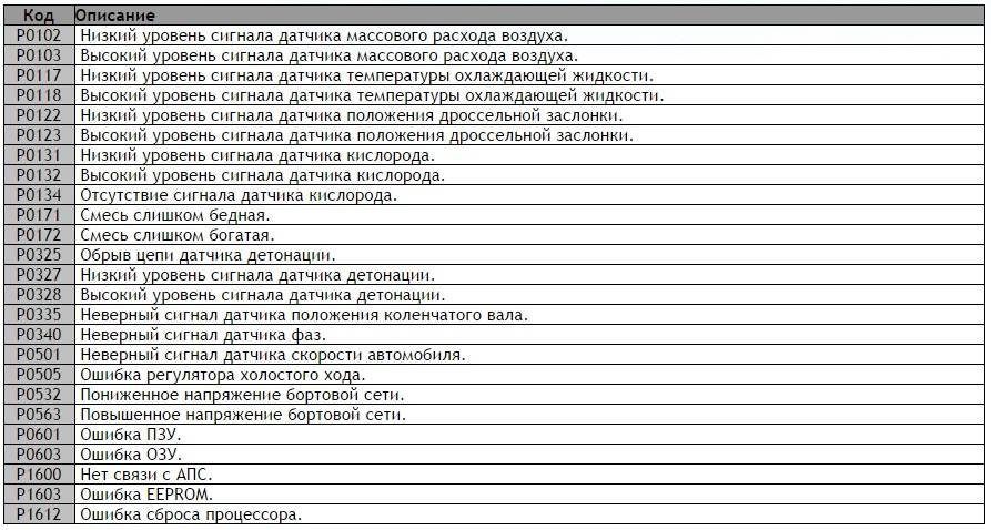 Таблица кодов
